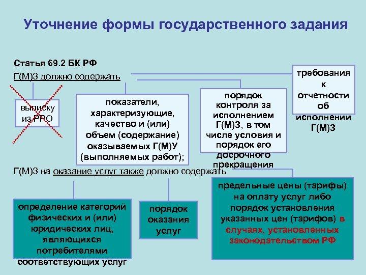 Уточнение формы государственного задания Статья 69. 2 БК РФ Г(М)З должно содержать порядок контроля