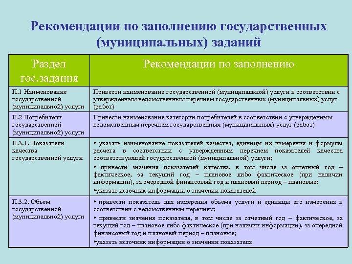 Рекомендации по заполнению государственных (муниципальных) заданий Раздел гос. задания Рекомендации по заполнению П. 1