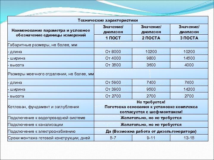 Технические характеристики Наименование параметра и условное обозначение единицы измерений Значение/ диапазон 1 ПОСТ 2