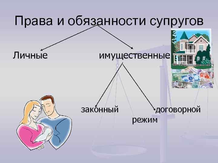 Права и обязанности супругов Личные имущественные законный договорной режим