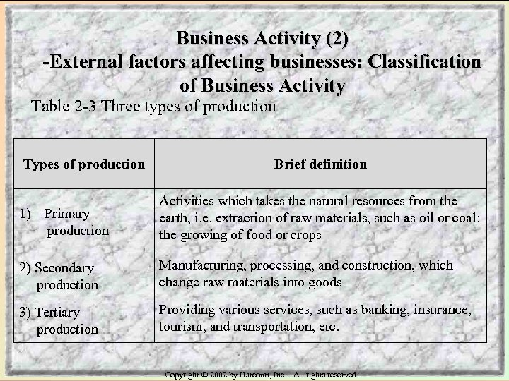 Business Activity (2) -External factors affecting businesses: Classification of Business Activity Table 2 -3