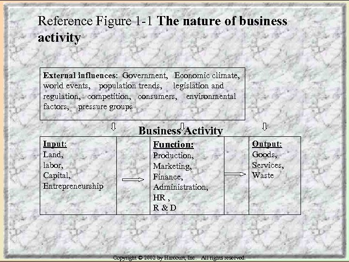 Reference Figure 1 -1 The nature of business activity External influences: Government, Economic climate,