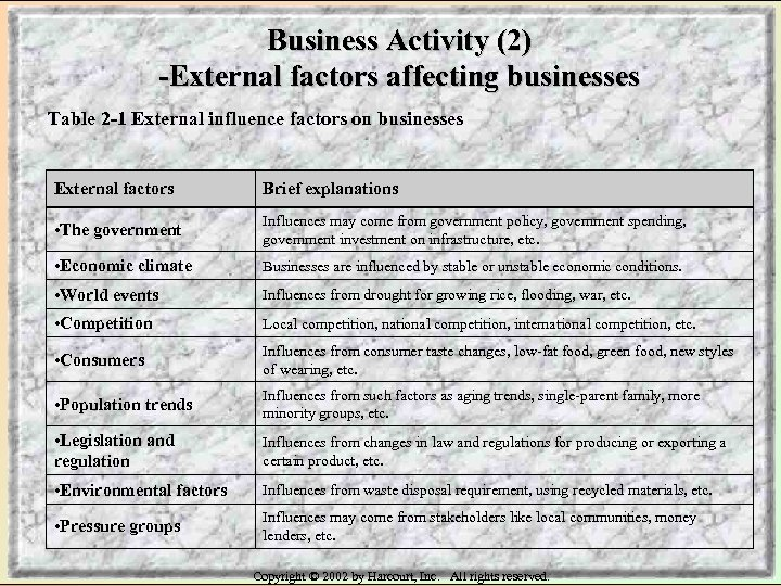 Business Activity (2) -External factors affecting businesses Table 2 -1 External influence factors on