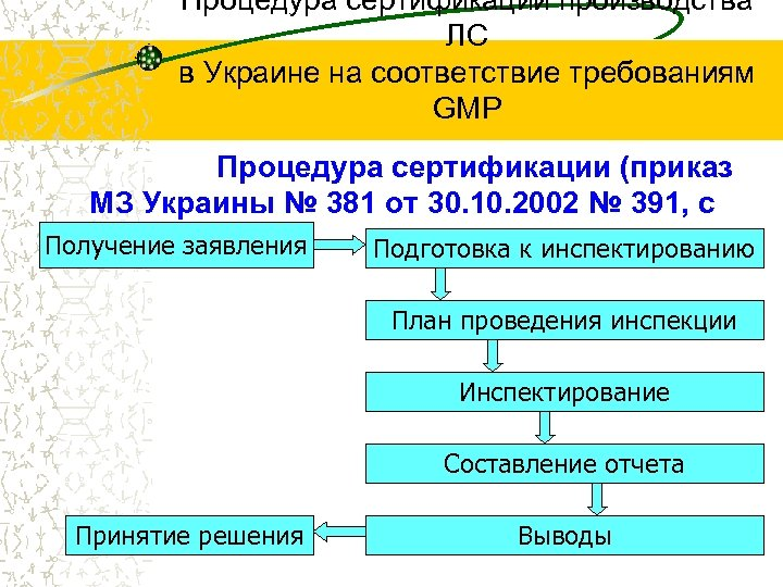 Процедура сертификации производства ЛС в Украине на соответствие требованиям GMP Процедура сертификации (приказ МЗ