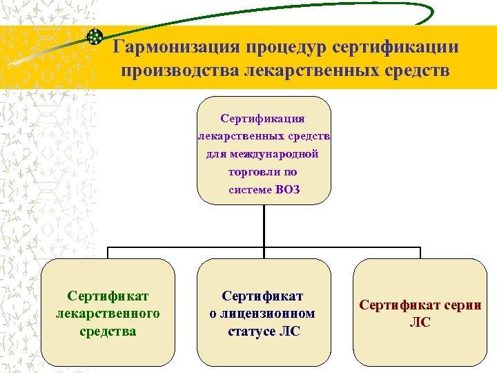 Гармонизация процедур сертификации производства лекарственных средств Сертификация лекарственных средств для международной торговли по системе