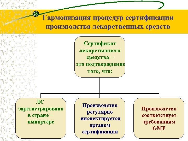 Гармонизация процедур сертификации производства лекарственных средств Сертификат лекарственного средства – это подтверждение того, что: