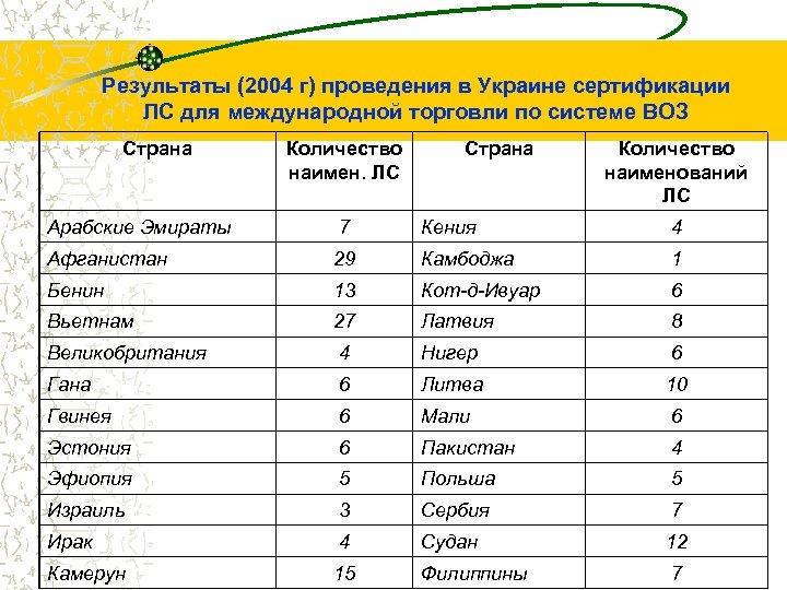 Результаты (2004 г) проведения в Украине сертификации ЛС для международной торговли по системе ВОЗ