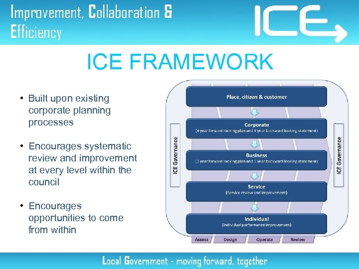 ICE FRAMEWORK • Built upon existing corporate planning processes • Encourages systematic review and