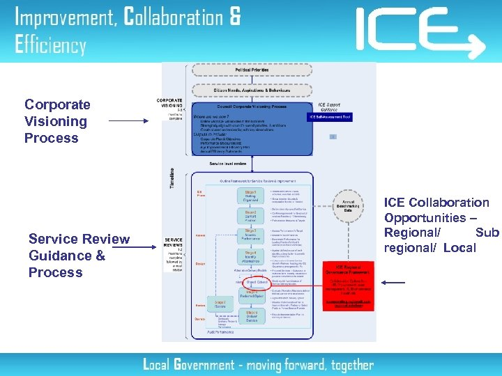 Corporate Visioning Process Service Review Guidance & Process ICE Collaboration Opportunities – Regional/ Sub