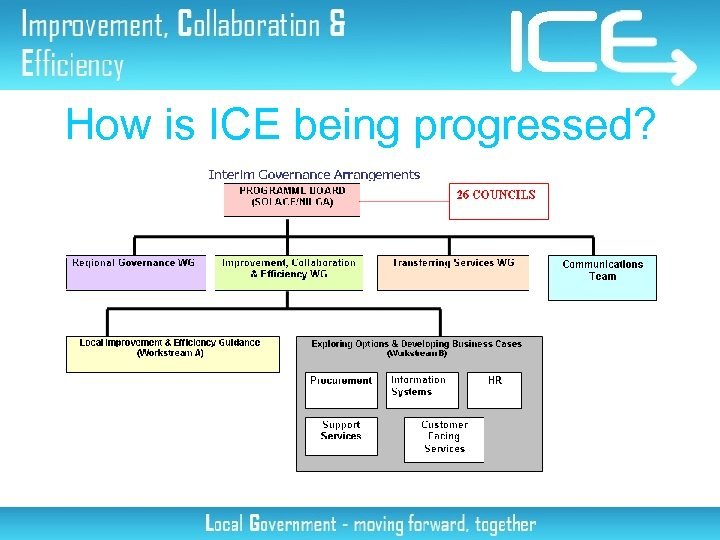 How is ICE being progressed?
