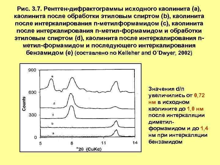 Рис. 3. 7. Рентген-дифрактограммы исходного каолинита (a), каолинита после обработки этиловым спиртом (b), каолинита