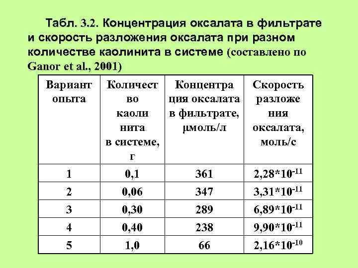 Табл. 3. 2. Концентрация оксалата в фильтрате и скорость разложения оксалата при разном количестве