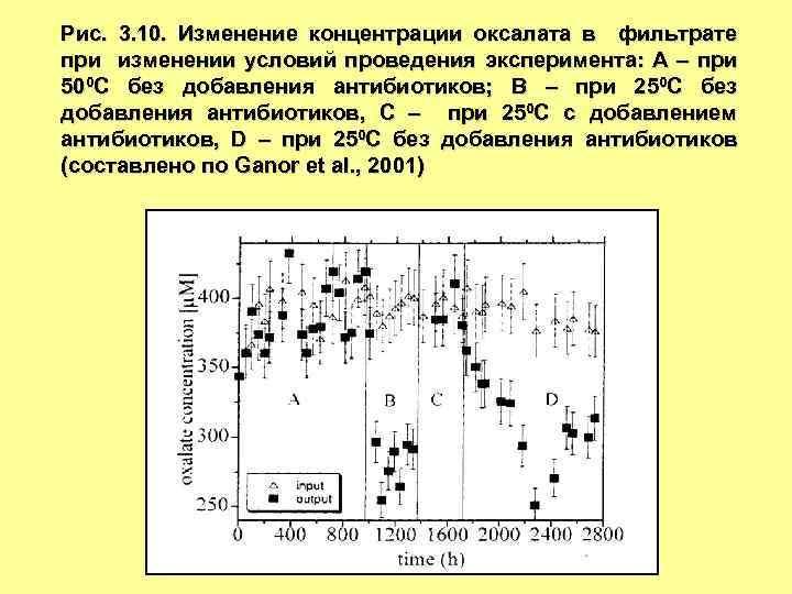Рис. 3. 10. Изменение концентрации оксалата в фильтрате при изменении условий проведения эксперимента: А