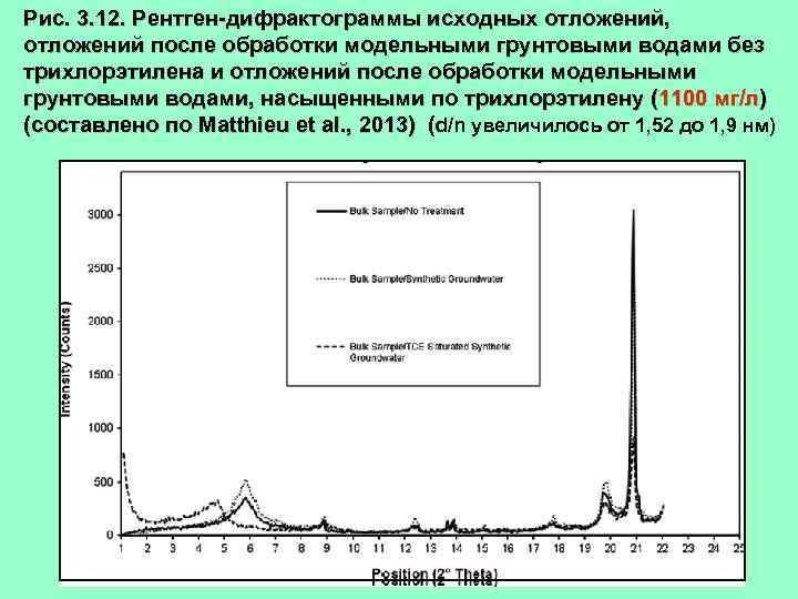 Рис. 3. 12. Рентген-дифрактограммы исходных отложений, отложений после обработки модельными грунтовыми водами без трихлорэтилена