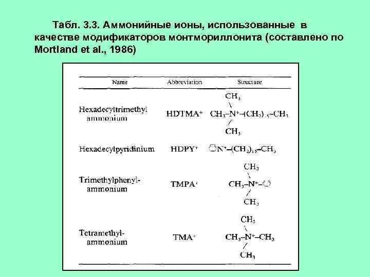 Табл. 3. 3. Аммонийные ионы, использованные в качестве модификаторов монтмориллонита (составлено по Mortland et