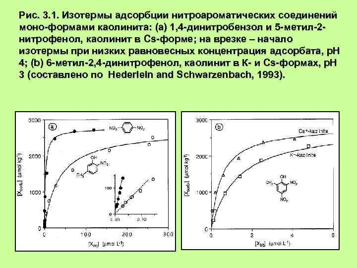 Рис. 3. 1. Изотермы адсорбции нитроароматических соединений моно-формами каолинита: (а) 1, 4 -динитробензол и