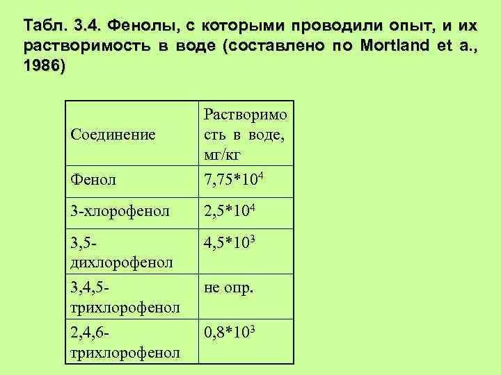 Табл. 3. 4. Фенолы, с которыми проводили опыт, и их растворимость в воде (составлено