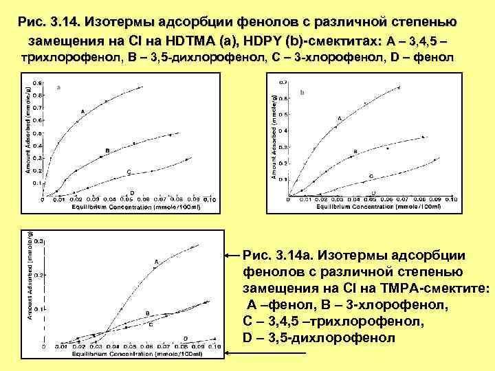 Рис. 3. 14. Изотермы адсорбции фенолов с различной степенью замещения на Cl на HDTMA