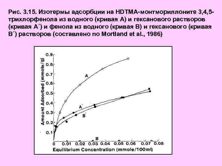 Рис. 3. 15. Изотермы адсорбции на HDTMA-монтмориллоните 3, 4, 5 трихлорфенола из водного (кривая