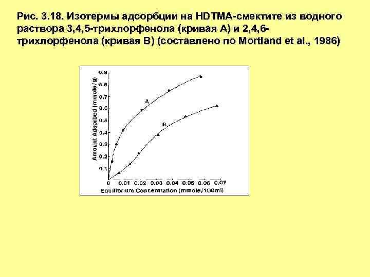 Рис. 3. 18. Изотермы адсорбции на HDTMA-смектите из водного раствора 3, 4, 5 -трихлорфенола