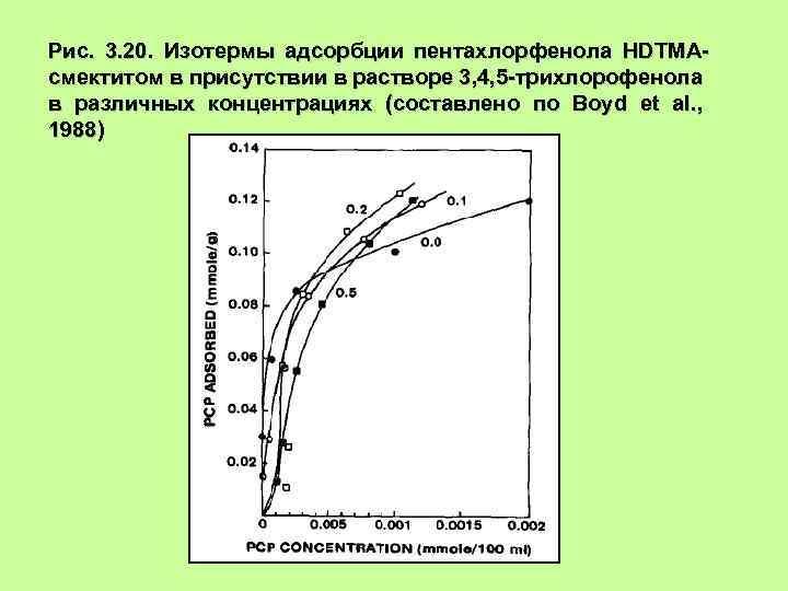 Рис. 3. 20. Изотермы адсорбции пентахлорфенола HDTMAсмектитом в присутствии в растворе 3, 4, 5