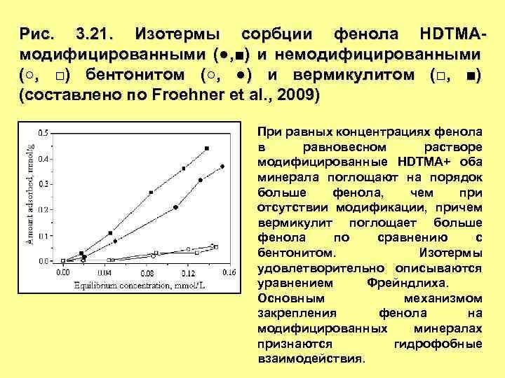 Рис. 3. 21. Изотермы сорбции фенола HDTMAмодифицированными (●, ■) и немодифицированными (○, □) бентонитом