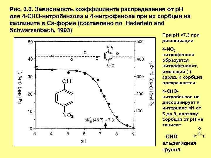 Рис. 3. 2. Зависимость коэффициента распределения от р. Н для 4 -СНО-нитробензола и 4