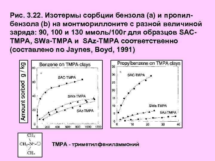 Рис. 3. 22. Изотермы сорбции бензола (а) и пропилбензола (b) на монтмориллоните с разной