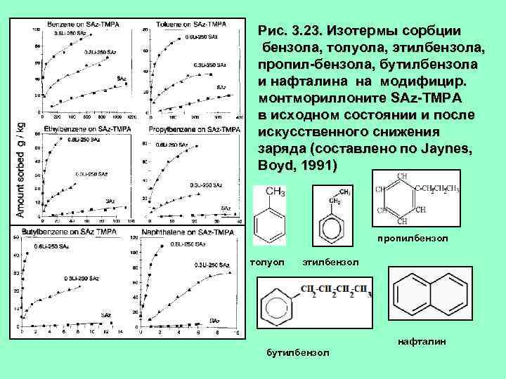 Рис. 3. 23. Изотермы сорбции бензола, толуола, этилбензола, пропил-бензола, бутилбензола и нафталина на модифицир.