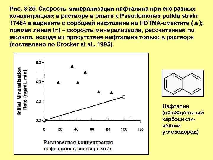 Рис. 3. 25. Скорость минерализации нафталина при его разных концентрациях в растворе в опыте