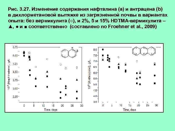 Рис. 3. 27. Изменение содержания нафталина (а) и антрацена (b) в дихлорметановой вытяжке из
