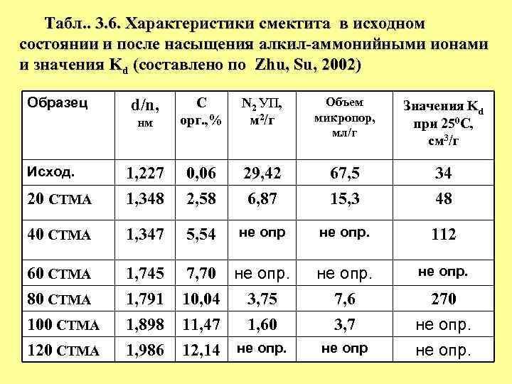 Табл. . 3. 6. Характеристики смектита в исходном состоянии и после насыщения алкил-аммонийными ионами