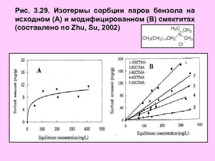Рис. 3. 29. Изотермы сорбции паров бензола на исходном (А) и модифицированном (В) смектитах