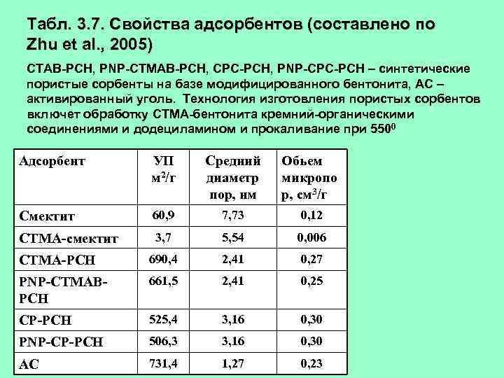 Табл. 3. 7. Свойства адсорбентов (составлено по Zhu et al. , 2005) CTAB-PCH, PNP-CTMAB-PCH,