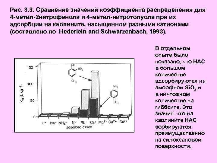 Рис. 3. 3. Сравнение значений коэффициента распределения для 4 -метил-2 нитрофенола и 4 -метил-нитротолуола