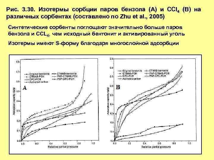 Рис. 3. 30. Изотермы сорбции паров бензола (A) и CCl 4 (B) на различных