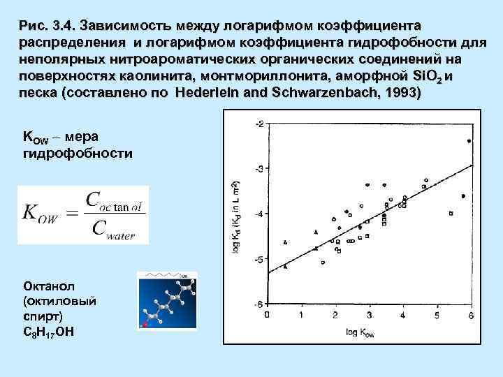 Рис. 3. 4. Зависимость между логарифмом коэффициента распределения и логарифмом коэффициента гидрофобности для неполярных