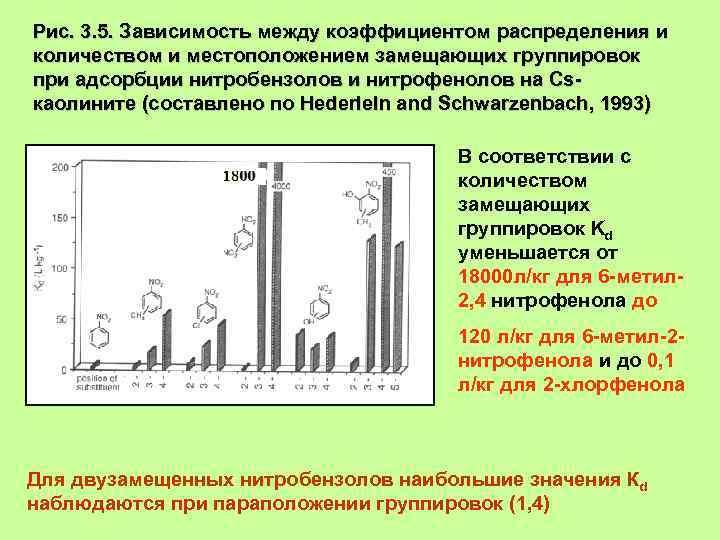 Рис. 3. 5. Зависимость между коэффициентом распределения и количеством и местоположением замещающих группировок при