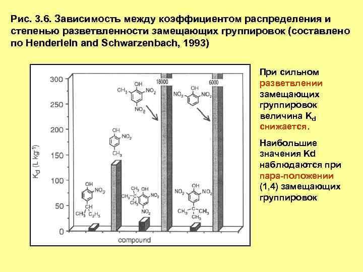 Рис. 3. 6. Зависимость между коэффициентом распределения и степенью разветвленности замещающих группировок (составлено по