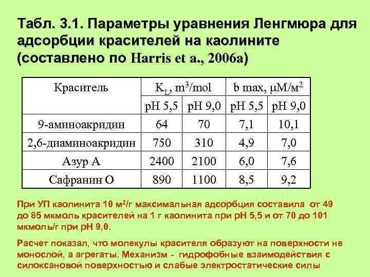 Табл. 3. 1. Параметры уравнения Ленгмюра для адсорбции красителей на каолините (составлено по Harris