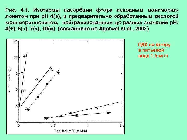 Рис. 4. 1. Изотермы адсорбции фтора исходным монтмориллонитом при р. Н 4(●), и предварительно