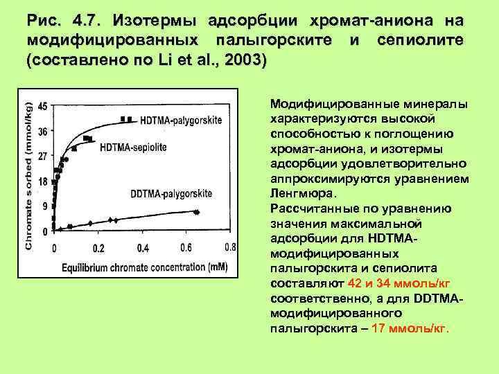 Рис. 4. 7. Изотермы адсорбции хромат-аниона на модифицированных палыгорските и сепиолите (составлено по Li