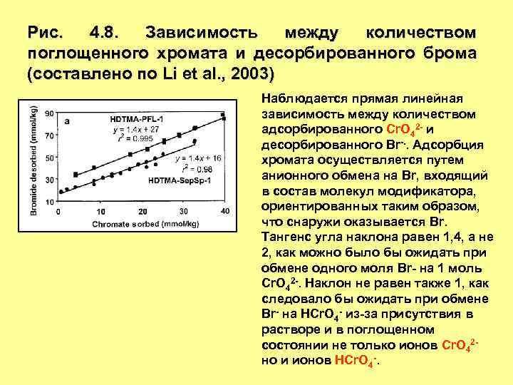 Рис. 4. 8. Зависимость между количеством поглощенного хромата и десорбированного брома (составлено по Li
