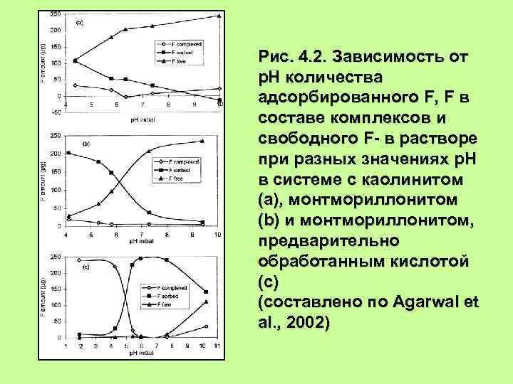 Рис. 4. 2. Зависимость от р. Н количества адсорбированного F, F в составе комплексов