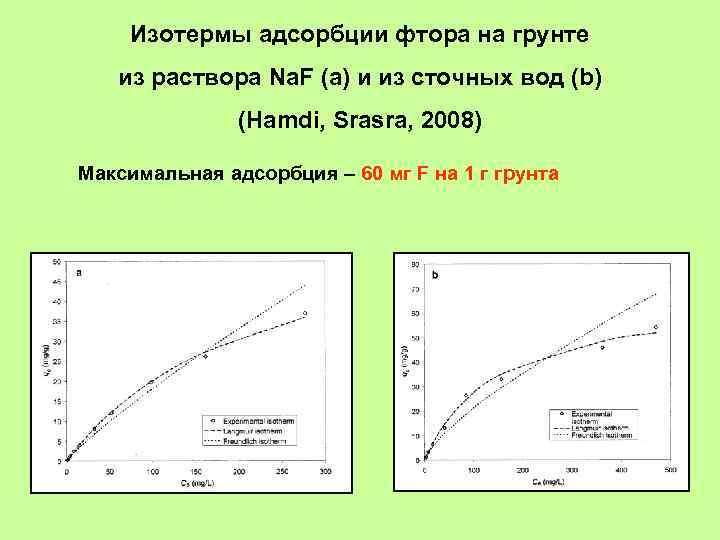 Изотермы адсорбции фтора на грунте из раствора Na. F (a) и из сточных вод