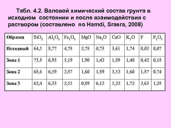 Табл. 4. 2. Валовой химический состав грунта в исходном состоянии и после взаимодействия с