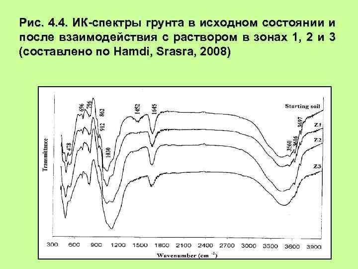 Рис. 4. 4. ИК-спектры грунта в исходном состоянии и после взаимодействия с раствором в