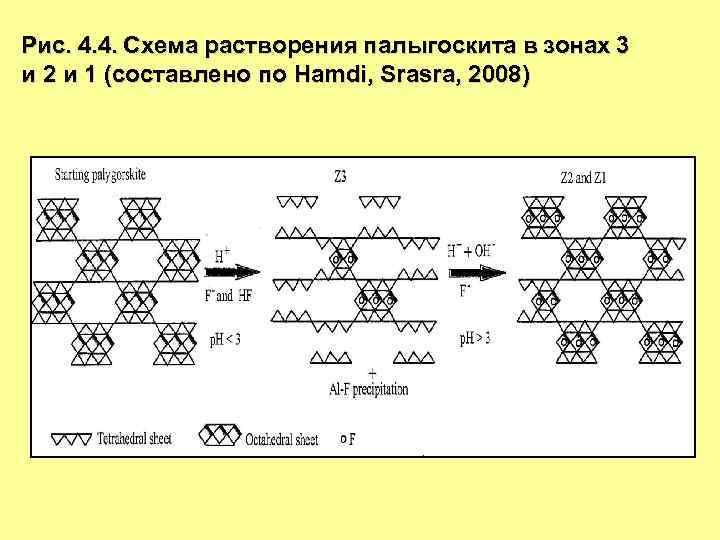 Рис. 4. 4. Схема растворения палыгоскита в зонах 3 и 2 и 1 (составлено