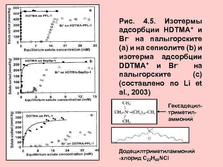 Рис. 4. 5. Изотермы адсорбции HDTMA+ и Br- на палыгорските (а) и на сепиолите