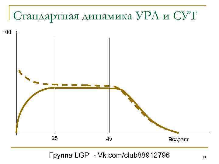 Стандартная динамика УРЛ и СУТ 100 25 45 Возраст Группа LGP - Vk. com/club